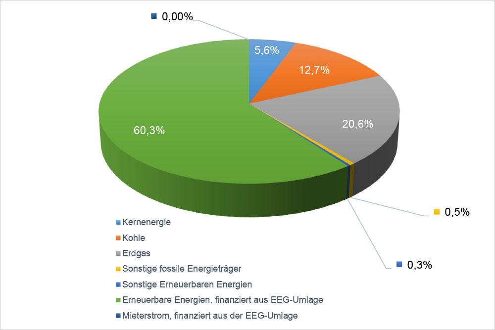 EVU-Energieträgermix mit EEG